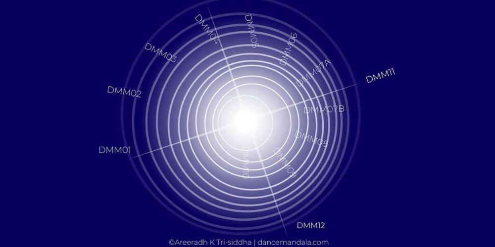 Intro to Body Wisdom Mandala